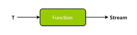 flatMap Function